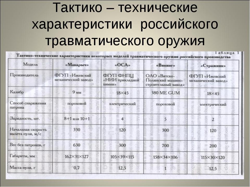 Тактико – технические характеристики российского травматического оружия