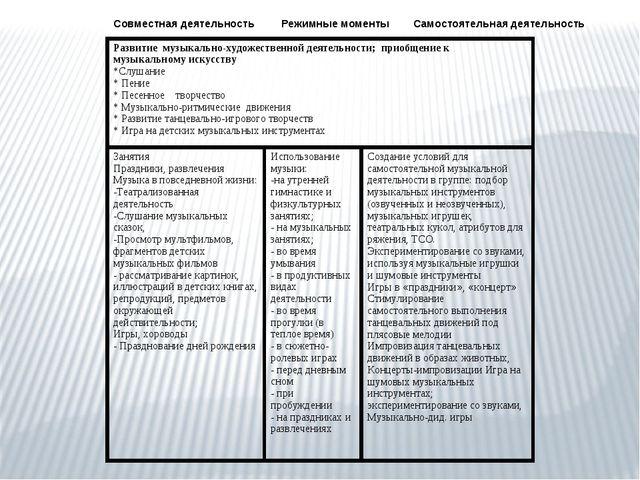 Совместная деятельность Режимные моменты Самостоятельная деятельность Развит...