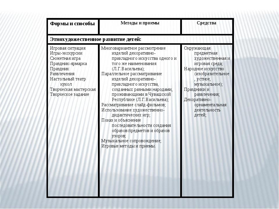 Формы и способы Методы и приемыСредства Этнохудожественное развитие детей:...