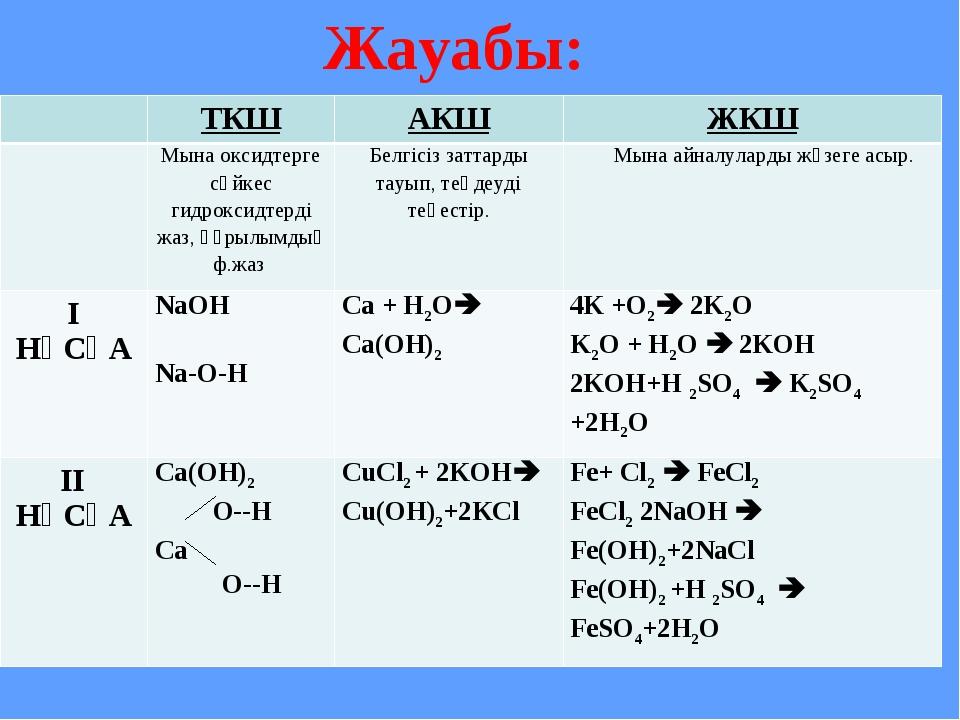 Жауабы: ТКШАКШЖКШ Мына оксидтерге сәйкес гидроксидтерді жаз, құрылымдық ф...