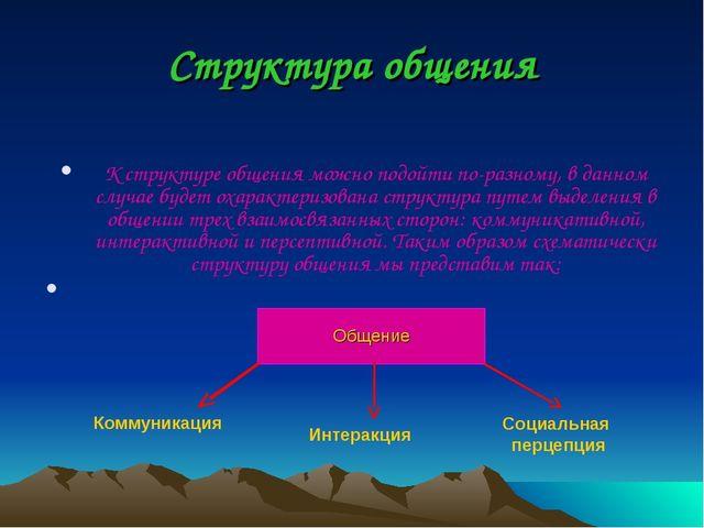 Структура общения К структуре общения можно подойти по-разному, в данном случ...