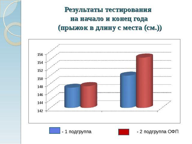 Результаты тестирования на начало и конец года (прыжок в длину с места (см.))...