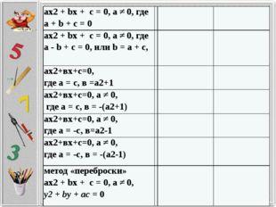 ах2+bх + с = 0, а ≠ 0, где а +b+ с = 0 ах2+bх + с = 0, а ≠ 0, гдеa-b+ с = 0,