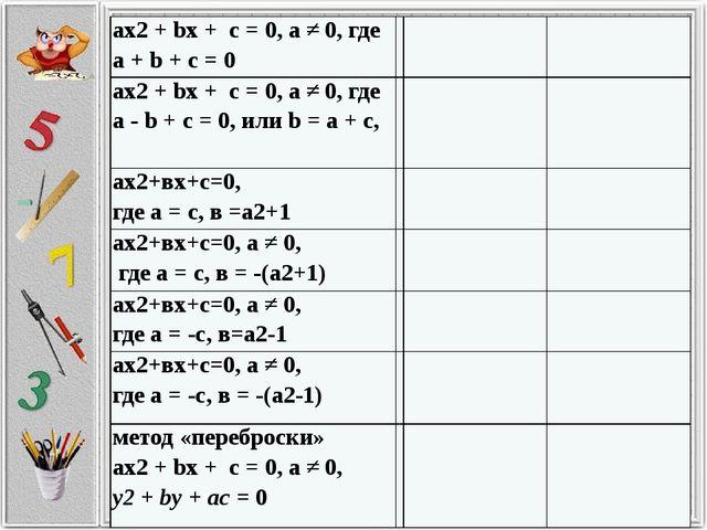 ах2+bх + с = 0, а ≠ 0, где а +b+ с = 0 ах2+bх + с = 0, а ≠ 0, гдеa-b+ с = 0,...