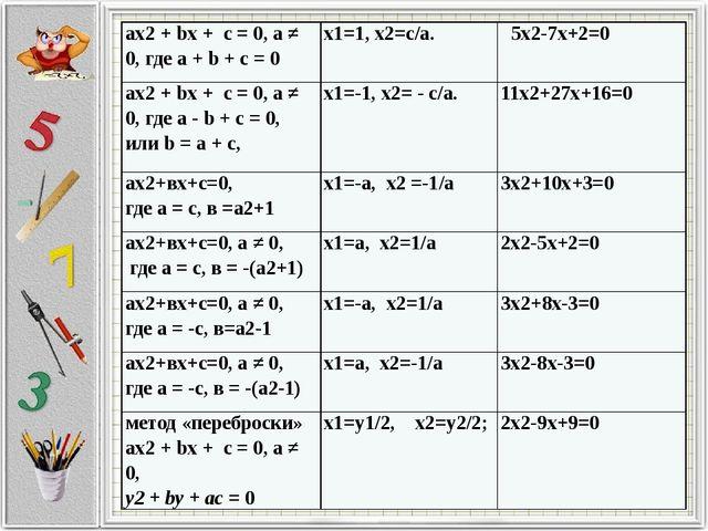 ах2+bх + с = 0, а ≠ 0, где а +b+ с = 0 х1=1, х2=с/а. 5х2-7х+2=0 ах2+bх + с =...