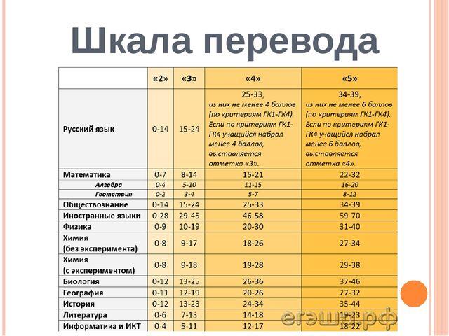 Шкала перевода