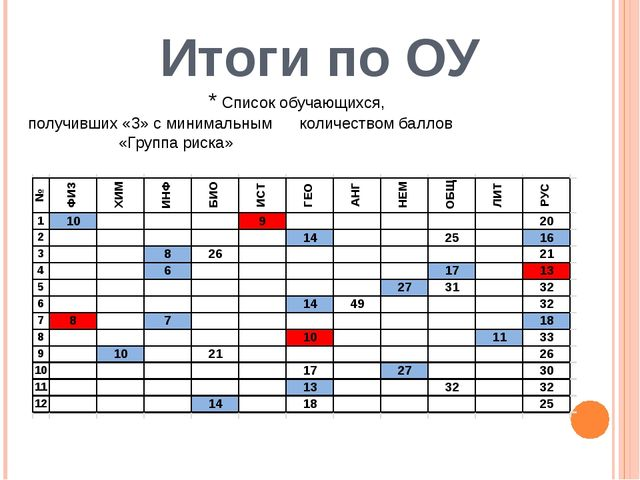 Итоги по ОУ * Список обучающихся, получивших «3» с минимальным количеством ба...