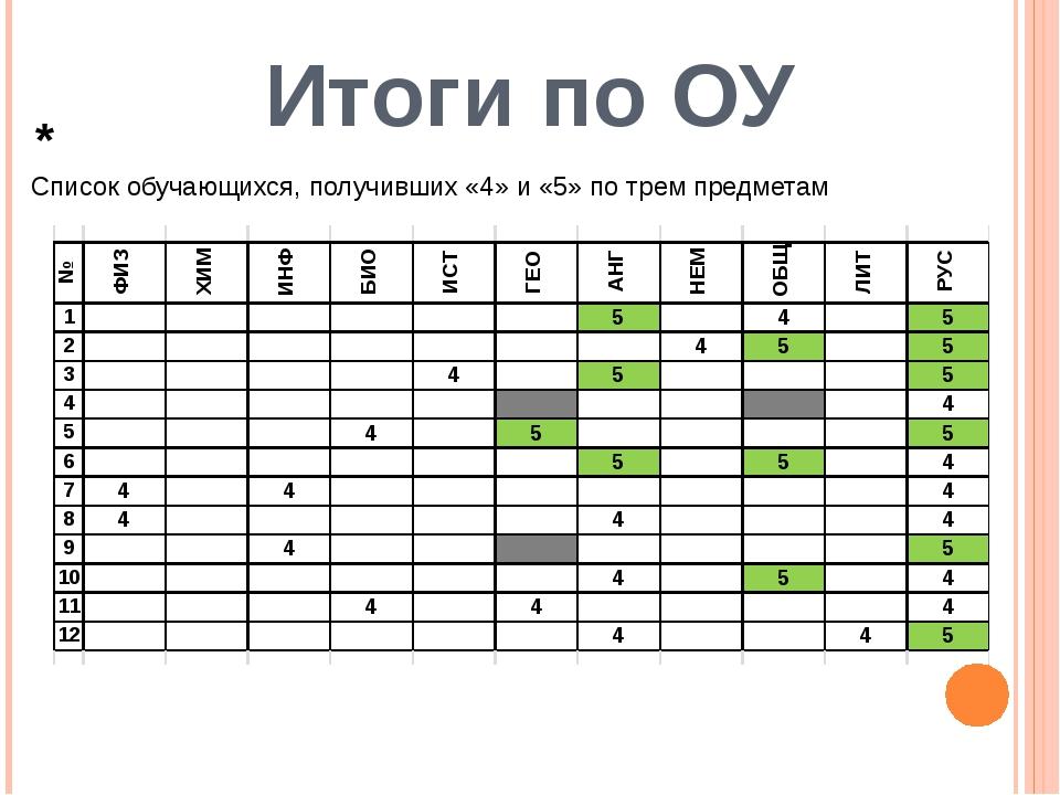 Итоги по ОУ Список обучающихся, получивших «4» и «5» по трем предметам *