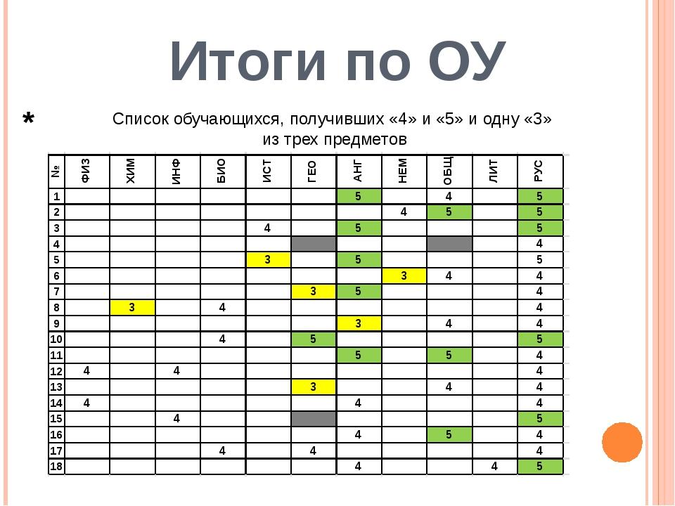 Итоги по ОУ Список обучающихся, получивших «4» и «5» и одну «3» из трех предм...