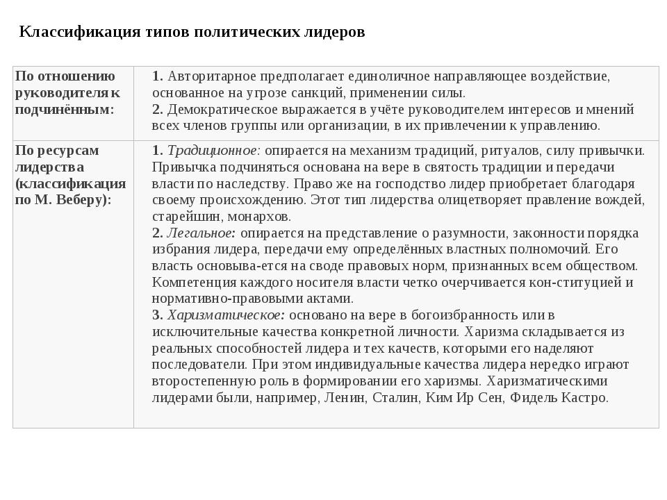 Классификация типов политических лидеров По отношению руководителя к подчинён...