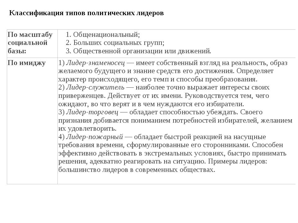 Классификация типов политических лидеров По масштабу социальной базы:1.Обще...