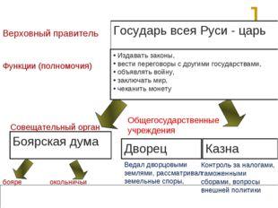 2. Органы управления государством Государь всея Руси - царь Верховный правите