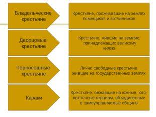 Владельческие крестьяне Дворцовые крестьяне Черносошные крестьяне Казаки Крес