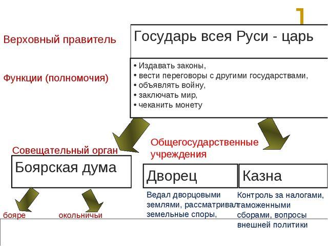 2. Органы управления государством Государь всея Руси - царь Верховный правите...