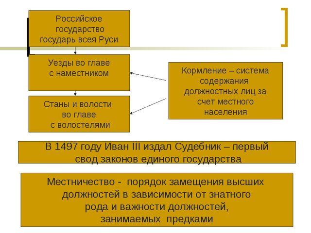 Российское государство государь всея Руси Уезды во главе с наместником Станы...