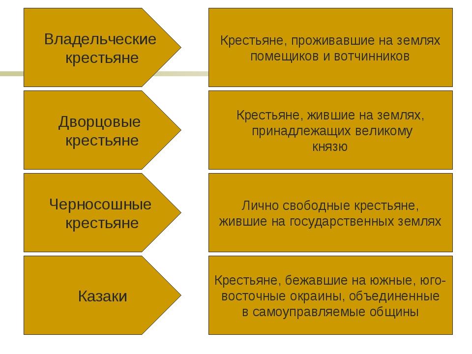 Владельческие крестьяне Дворцовые крестьяне Черносошные крестьяне Казаки Крес...
