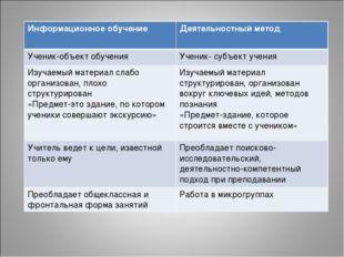 Информационное обучениеДеятельностный метод Ученик-объект обученияУченик- с