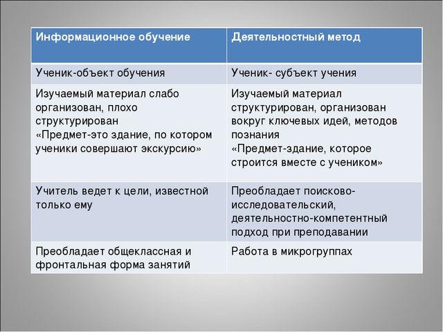 Информационное обучениеДеятельностный метод Ученик-объект обученияУченик- с...