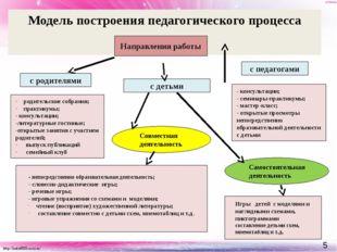 Модель построения педагогического процесса Направления работы с родителями с