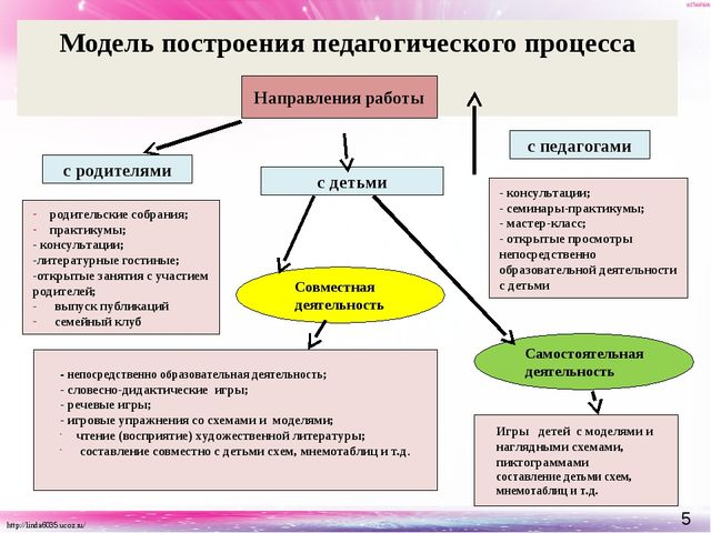 Модель построения педагогического процесса Направления работы с родителями с...