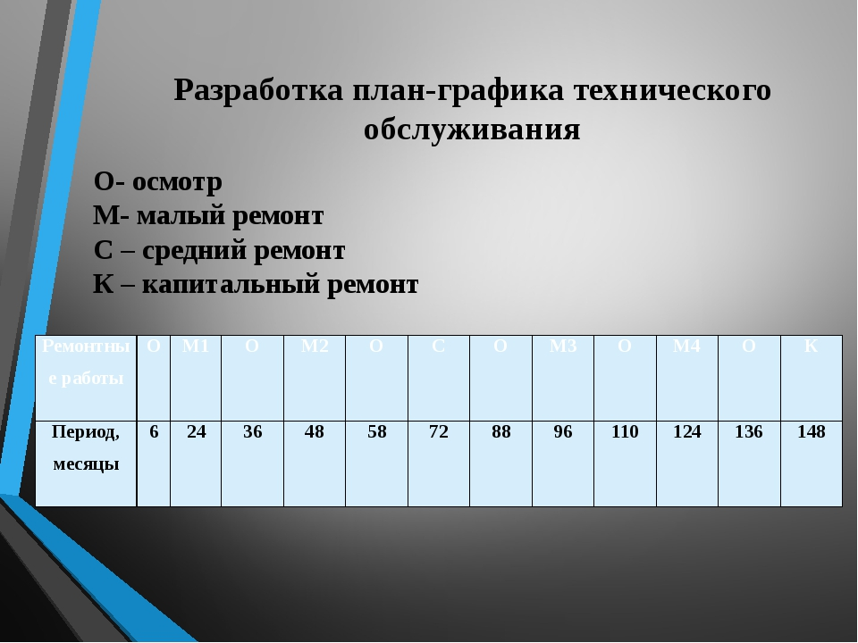 Разработка план-графика технического обслуживания О- осмотр М- малый ремонт С...