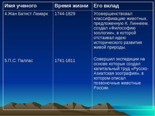 Имя ученогоВремя жизниЕго вклад 4.Жан Батист Ламарк 5.П.С. Паллас1744-1829