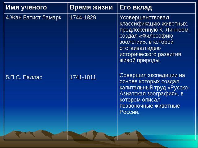 Имя ученогоВремя жизниЕго вклад 4.Жан Батист Ламарк 5.П.С. Паллас1744-1829...