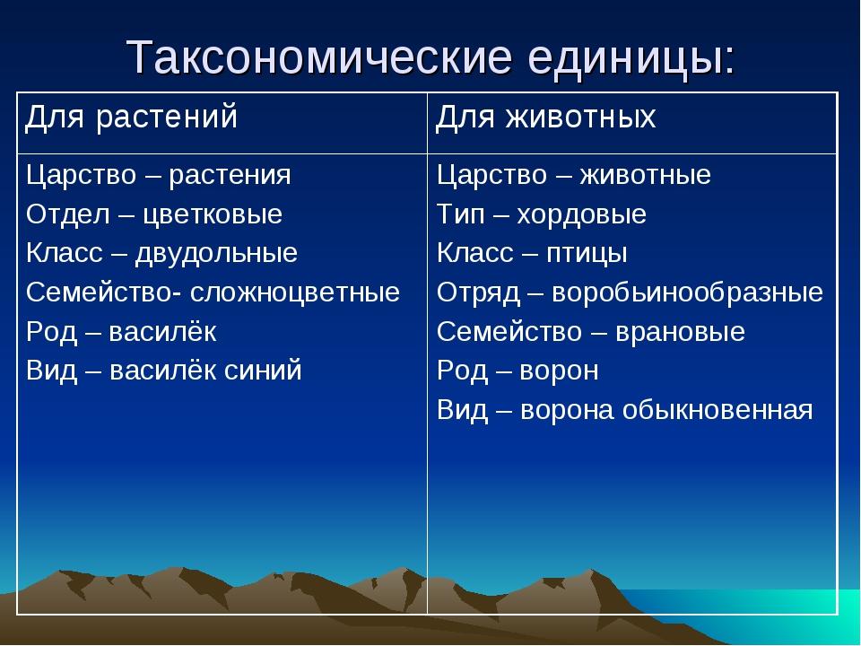Таксономические единицы: Для растенийДля животных Царство – растения Отдел –...