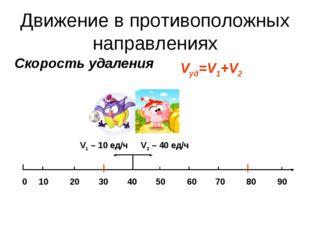 Скорость удаления Vуд=V1+V2 V2 – 40 ед/ч V1 – 10 ед/ч 0 10 20 30 40 50 60 70