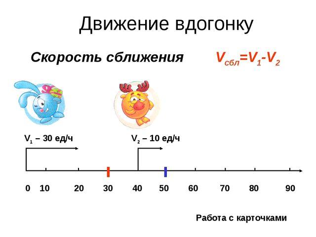 Скорость сближения 0 10 20 30 40 50 60 70 80 90 V1 – 30 ед/ч V2 – 10 ед/ч Vсб...
