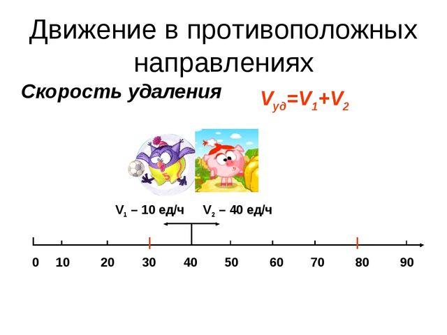Скорость удаления Vуд=V1+V2 V2 – 40 ед/ч V1 – 10 ед/ч 0 10 20 30 40 50 60 70...