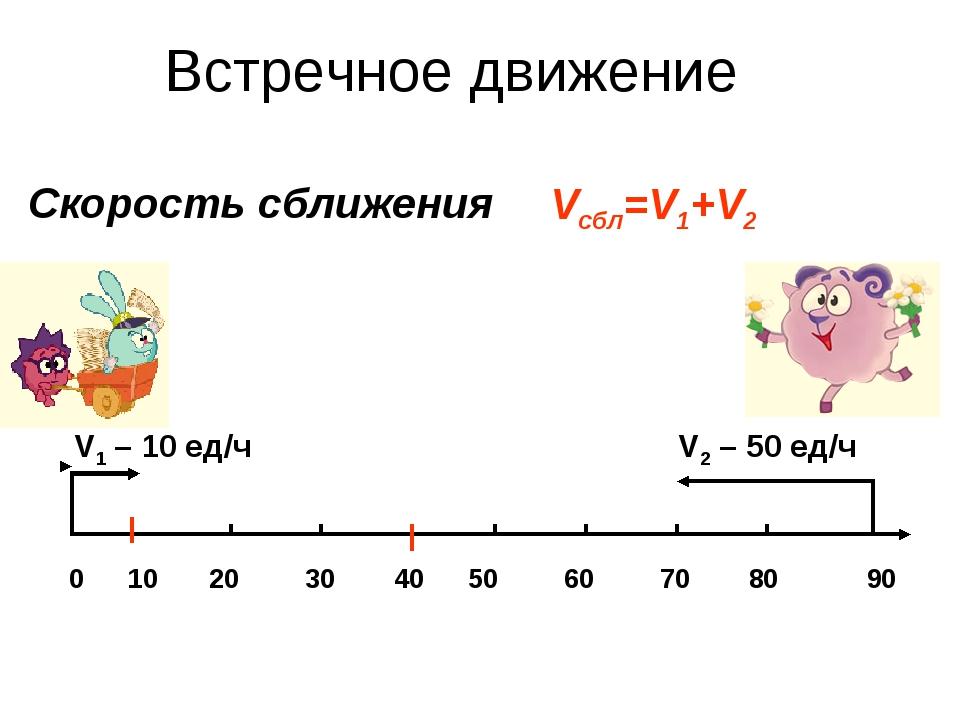 Скорость сближения 0 10 20 30 40 50 60 70 80 90 V1 – 10 ед/ч V2 – 50 ед/ч Vсб...