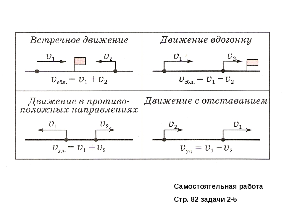 Самостоятельная работа Стр. 82 задачи 2-5
