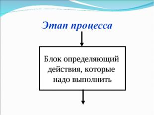 Блок определяющий действия, которые надо выполнить