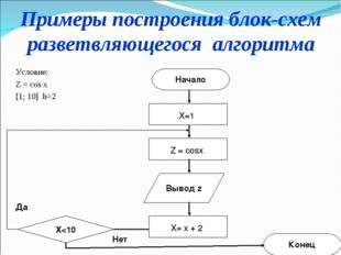 Примеры построения блок-схем разветвляющегося алгоритма Условие: Z = cos x [1