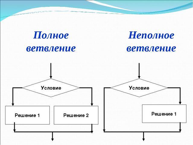 Условие Решение 1 Решение 2 Условие Решение 1 Полное ветвление Неполное ветвл...