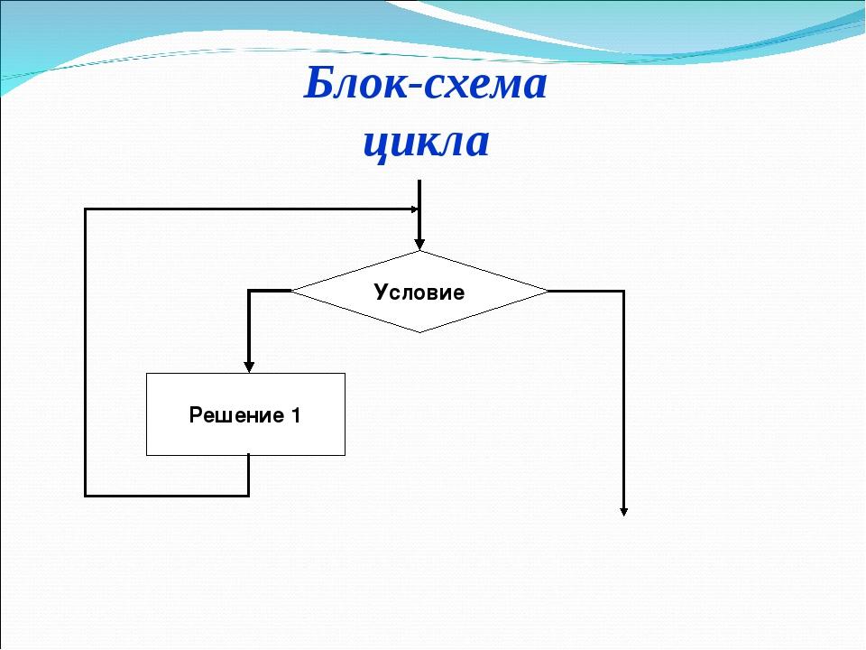 Условие Решение 1 Блок-схема цикла