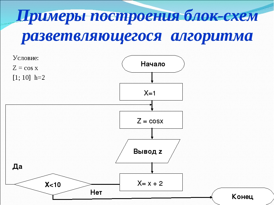 Примеры построения блок-схем разветвляющегося алгоритма Условие: Z = cos x [1...