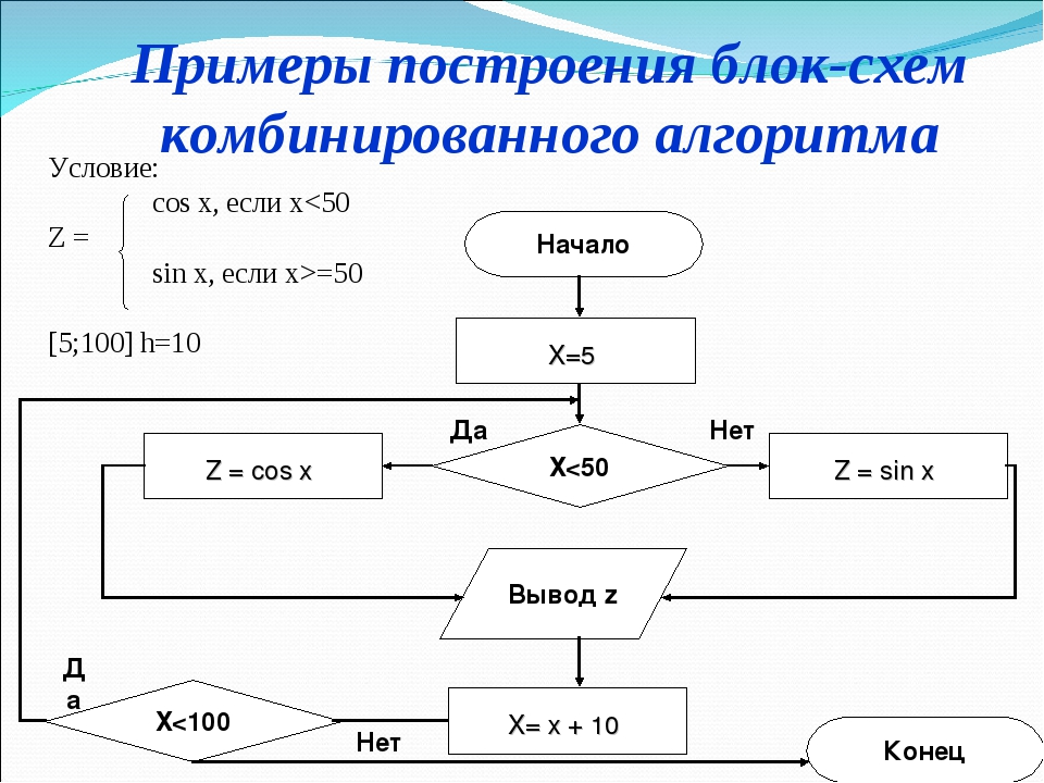 Примеры построения блок-схем комбинированного алгоритма Начало Z = cos x Выво...