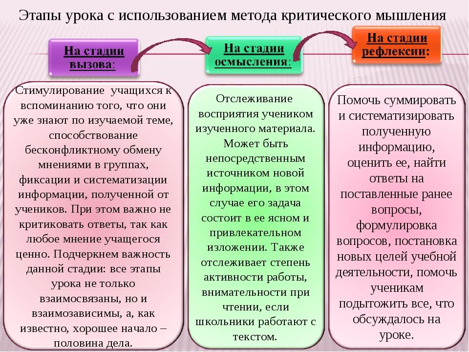 Этапы урока с использованием метода критического мышления