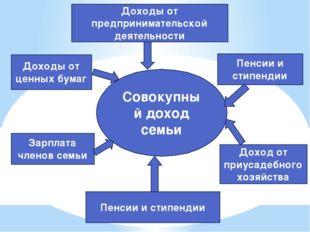 Совокупный доход семьи Доходы от предпринимательской деятельности Доходы от ц