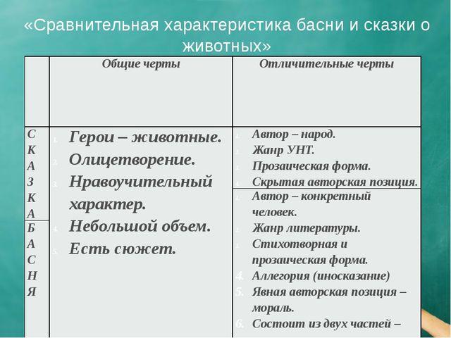 «Сравнительная характеристика басни и сказки о животных» Общие черты Отличите...