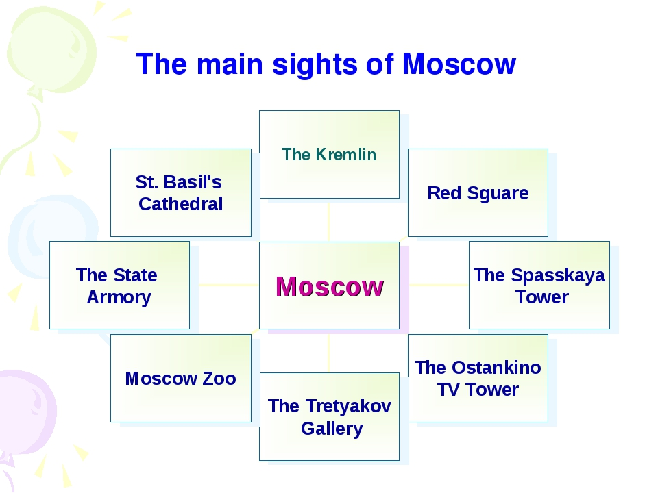 The main sights of Moscow