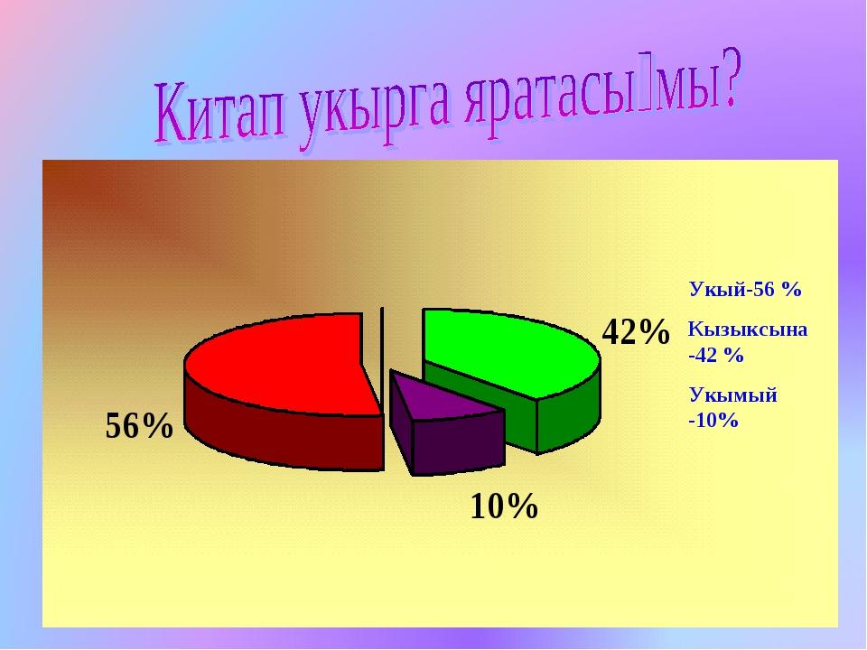 Укый 56% Кайчагында 42% Укымый 10% Укый-56 % Кызыксына-42 % Укымый -10%