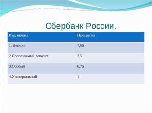 Сбербанк России. Вид вкладаПроценты 1. Депозит7,65 2.Пополняемый депозит7