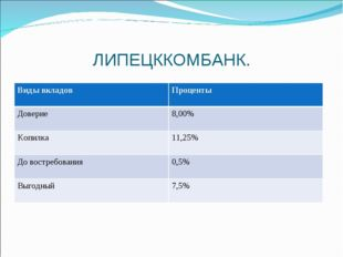 ЛИПЕЦККОМБАНК. Виды вкладовПроценты Доверие8,00% Копилка11,25% До востребо