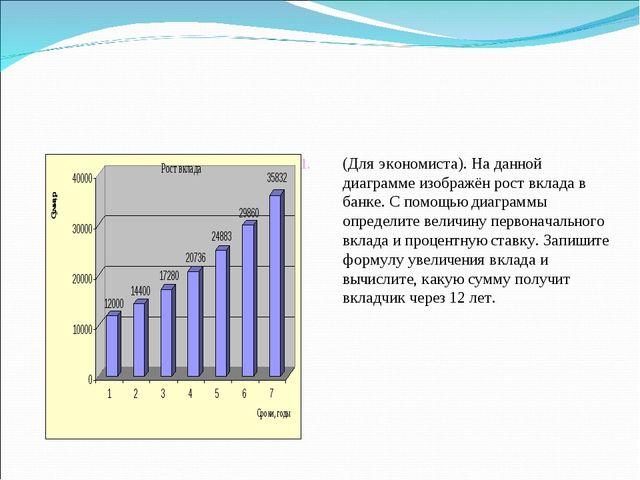 (Для экономиста). На данной диаграмме изображён рост вклада в банке. С помощь...