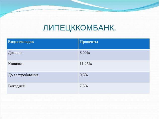 ЛИПЕЦККОМБАНК. Виды вкладовПроценты Доверие8,00% Копилка11,25% До востребо...