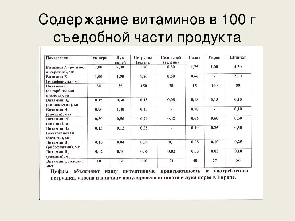 Содержание витаминов в 100 г съедобной части продукта