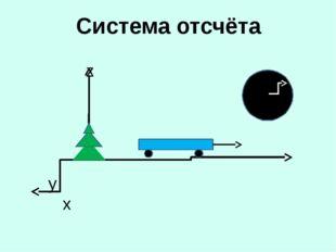 Системы координат: одномерная двумерная трёхмерная x y x z yx Лифт, бегна кор